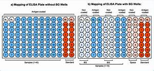 Mapping Of An Elisa Plate Depending On Sample Dilution