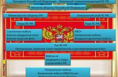 структура вооруженных сил республики башкортостан