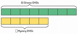 Tape Diagram Definition