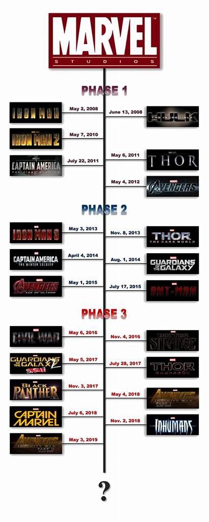 Marvel Universe Timeline Order Movies Chronological Films