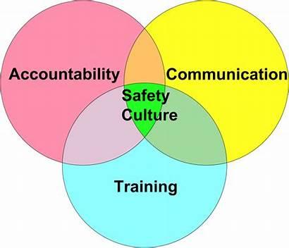 Safety Culture Training Job Success Safe Mechanical