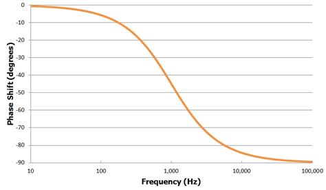Understanding Linear Phase Filters