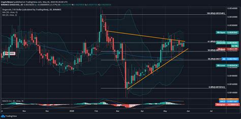 Will Dogecoin Remain in the Stable Zone till the Month-end?
