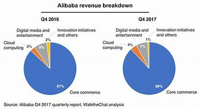 Alibaba Revenue Business Shares Growth Why Market