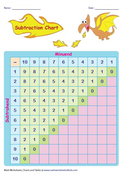 subtraction tables  charts