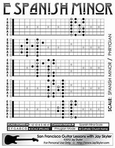 Chart Of The Spanish Minor Scale Patterns On The Guitar