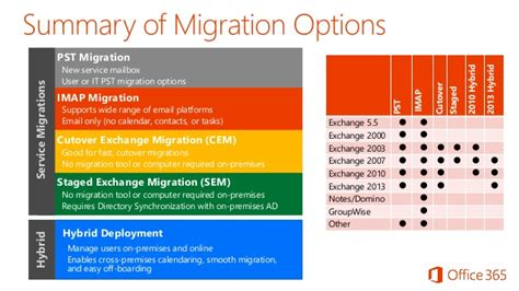 microsoft office 365 office 365 migration tool