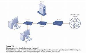 Solved  Networking And Communication Trends Compare Figure