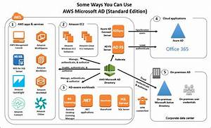 Introducing Aws Directory Service For Microsoft Active