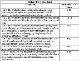 Biology Eoc Resources    Biology Eoc Overview