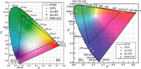 B) Shows The Rgb Primaries In Cie 1976 Color Space. In