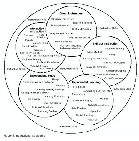 17 Best Images About Instructional Strategies On Pinterest  Trees, Models And In The Classroom