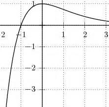 Koordinatenachsen Schnittpunkte Berechnen : analysis vermischte aufgaben lambacher schweizer s 213 ~ Themetempest.com Abrechnung