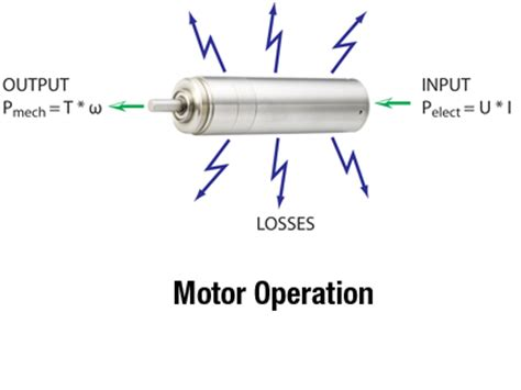 Electric Motor Definition by Electric Motor Efficiency Solutions Portescap
