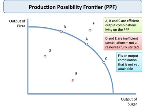 Production Possibilities Frontier Diagram  Economics  Pinterest  Diagram, Economics Lessons