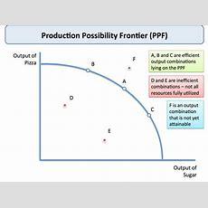 Production Possibilities Frontier Diagram  Economics  Economics Lessons, Economics Courses