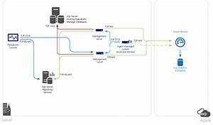 Azure Izleyici  U0026 39 Ye Operations Manager Ba U011flanma