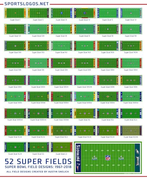 A Look Back At Super Bowl Field Designs Chris Creamers