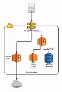 Cold Starting Aws Lambda Functions