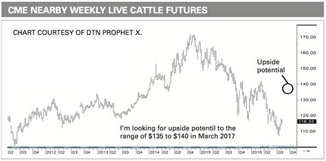 live feeder cattle prices prices expected to up in 2017
