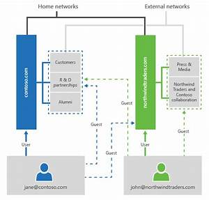 Yammer Networks  Groups  And Users Overview