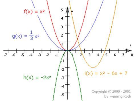 Quadratische Funktionen  Rationale Funktionen
