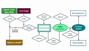 General Process Flow On Co