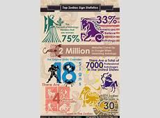 Horoscope Sign Statistics Visually