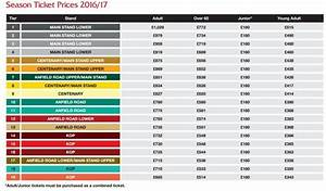 Liverpool FC season tickets: Will your Anfield seat cost ...