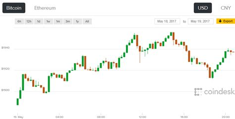 Bitcoin is the first example of decentralized digital money established in 2008 by a person or a group of people under the pseudonym of satoshi nakamoto. Bitcoin's Price Climbs But Falls Short in Bid to Top $2,000 - CoinDesk