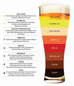 Beer Color Appearance Chart   Coolguides