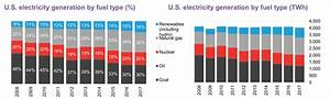 Us Renewables Account For 18 Of Energy Mix On The