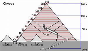 Höhe Von Pyramide Berechnen : cheops pyramide gypter wiki ~ Themetempest.com Abrechnung