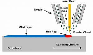 Schematic Of Laser Cladding Process With Coaxial Nozzle