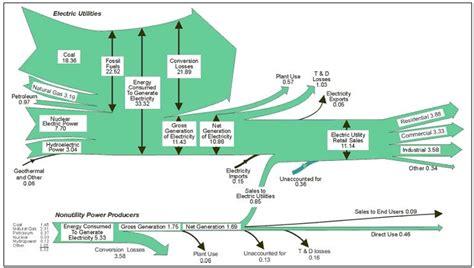 net energy  windpower