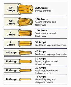 Illustration Describing Types Of Electrical Wires