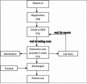 Flow Diagram Of Patient Stay In Hospital U0026 39 S Opd