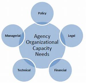 Organizational needs analysis template templateorg for Organizational needs analysis template