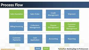 Introduction To Order To Cash Process