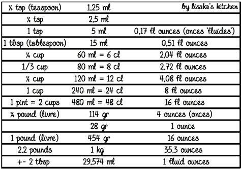 conversion mesures cuisine tableaux d équivalences ℒis k 39 ⴝ เ cჩ६ท