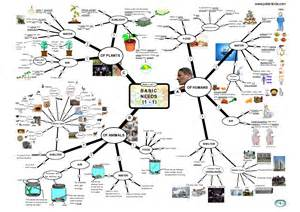 Mind Map Examples Science