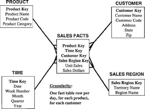 aggregate tables in data warehouse exles fact table and dimension exle ppt designer tables