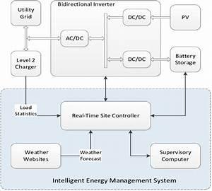 Charging System Block Diagram Iii  Optimization Of Energy Management