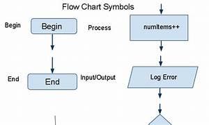 Flow Chart Template Google Docs  U2013 Chart Template