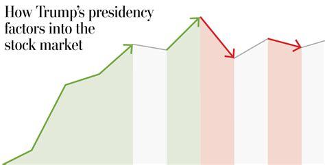 trumps presidency factors   stock market