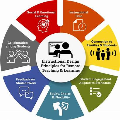 Instructional Learning Principles Remote Teaching Graphic Teachers