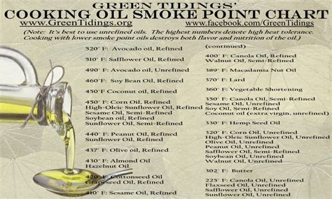 cooking oil smoke point chart green tidings cooking oil smoke point chart cooking