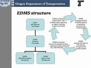 Ppt - Edms Structure Powerpoint Presentation