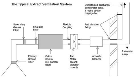 extract ventilation system with passive ventilation systems