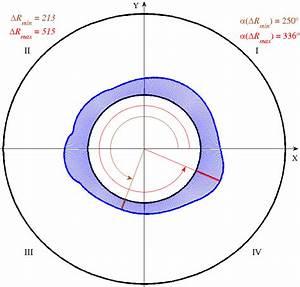 Wear Diagram Of Bearing 1  Figure 14  Wear Diagram Of
